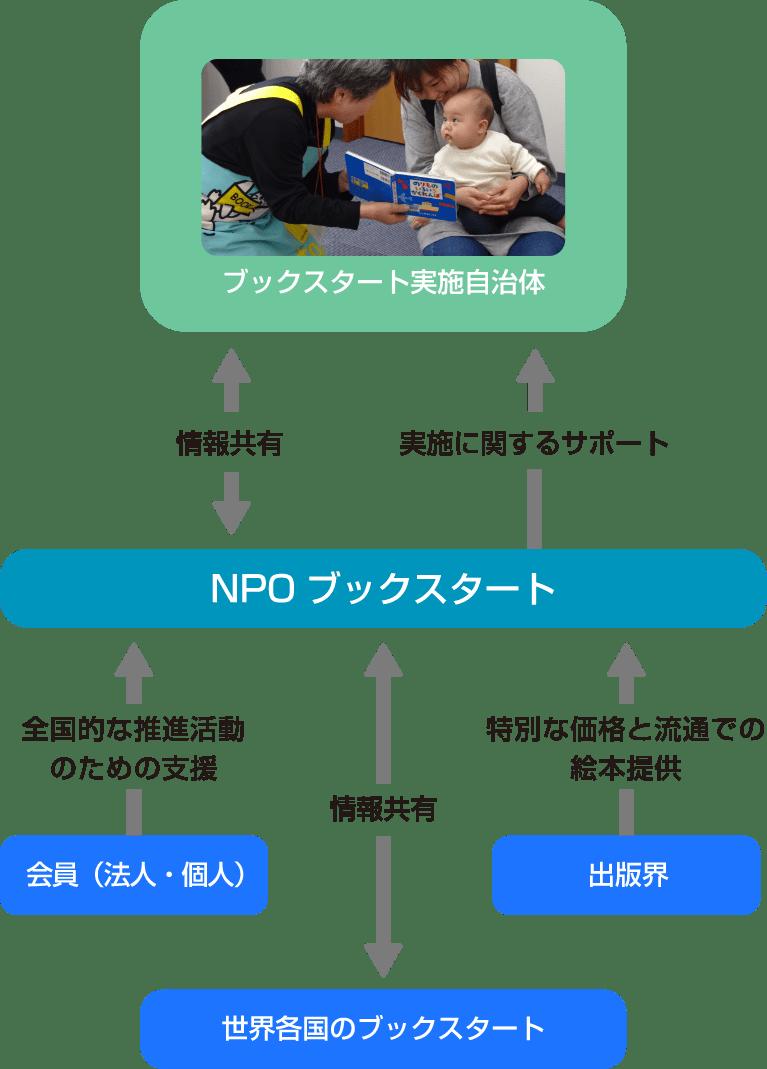 私たちNPOの事業